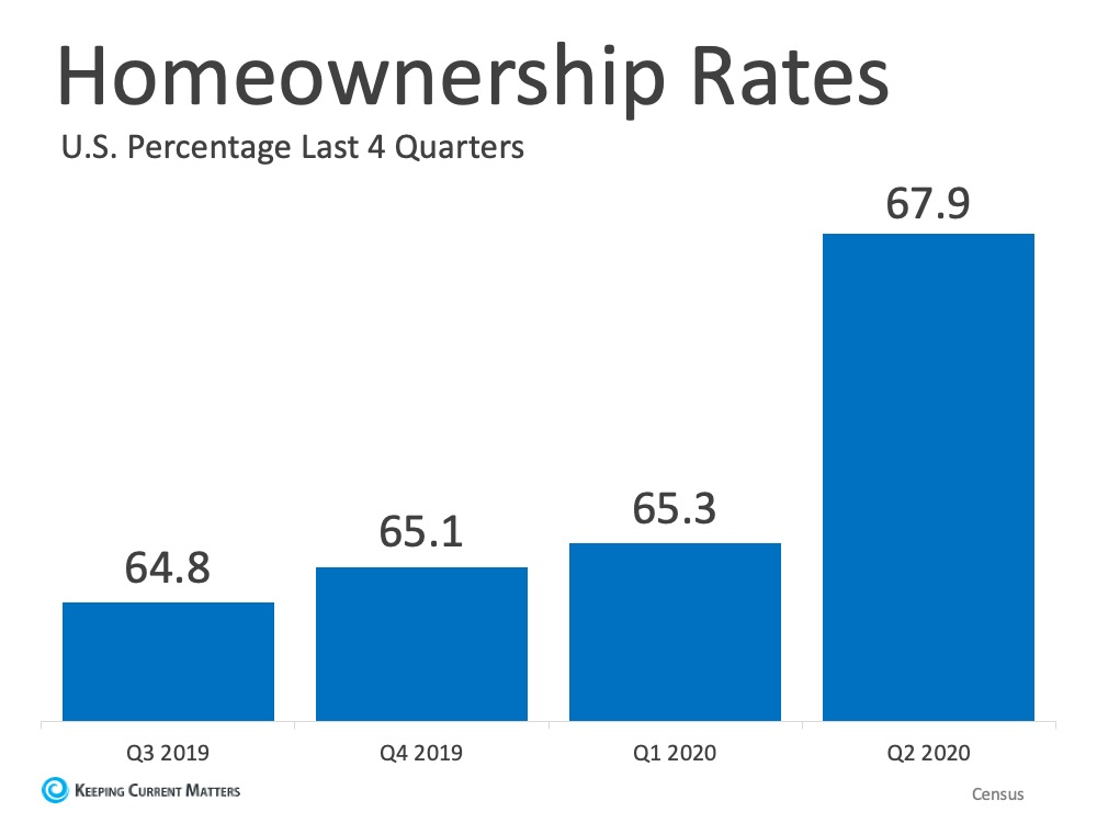 Homeownership Rate Continues to Rise in 2020 | Keeping Current Matters