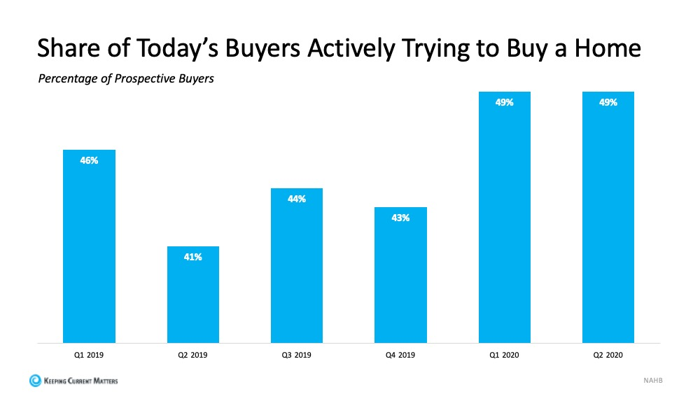 Why Homeowners Have Great Selling Power Today | Keeping Current Matters