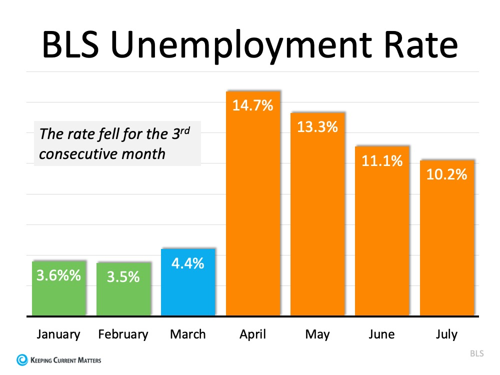 The Latest Unemployment Report: Slow and Steady Improvement | Keeping Current Matters