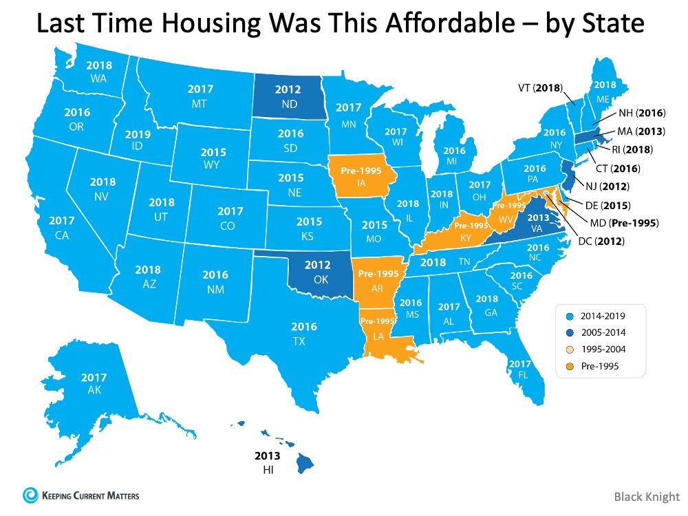 Homes Are More Affordable Right Now Than They Have Been in Years | Keeping Current Matters