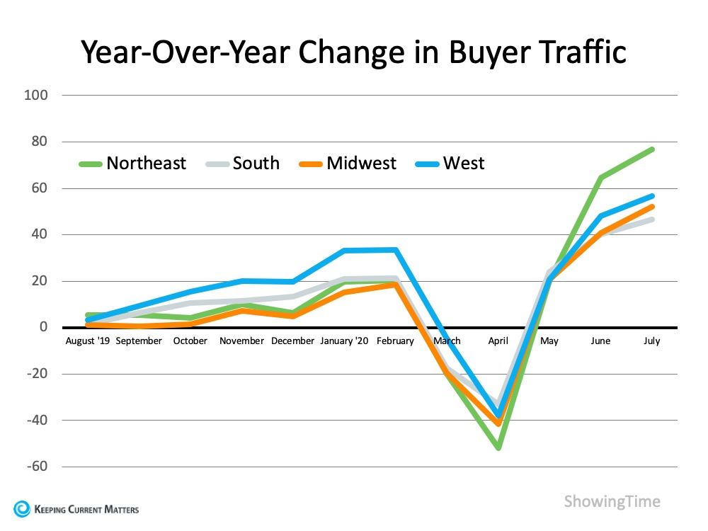 Homebuyer Traffic Is on the Rise | Keeping Current Matters