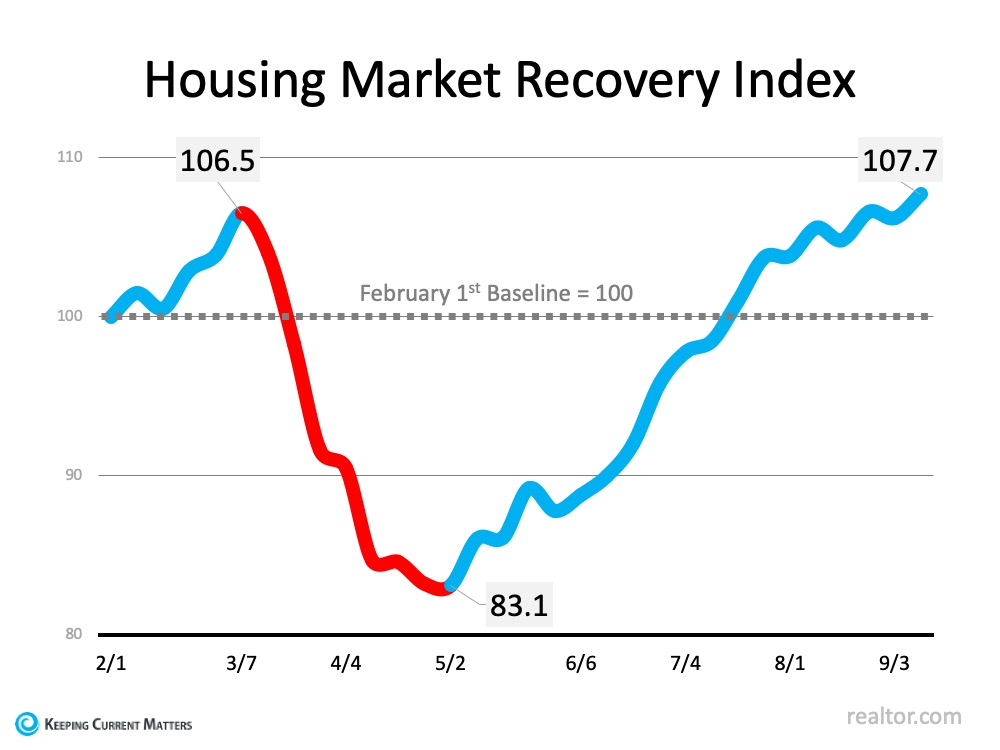 The Surging Real Estate Market Continues to Climb | Keeping Current Matters