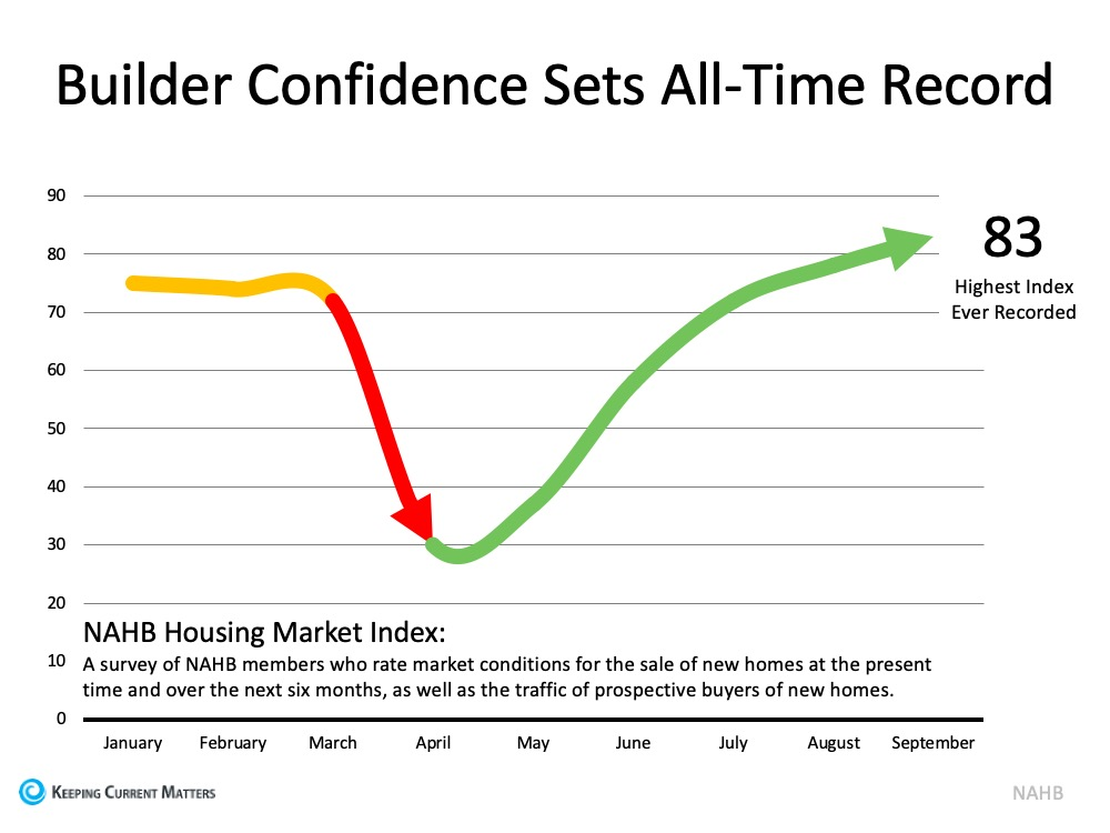 Home Builder Confidence Hits All-Time Record | Keeping Current Matters