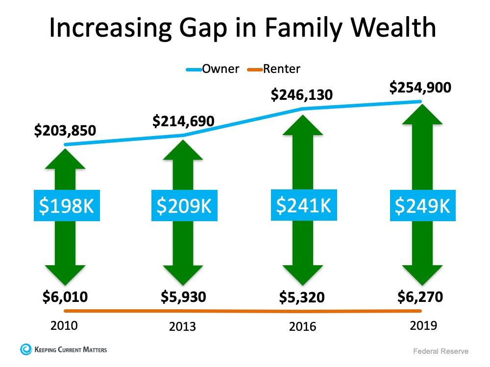A Homeowner's Net Worth Is 40x Greater Than a Renter's | Keeping Current Matters
