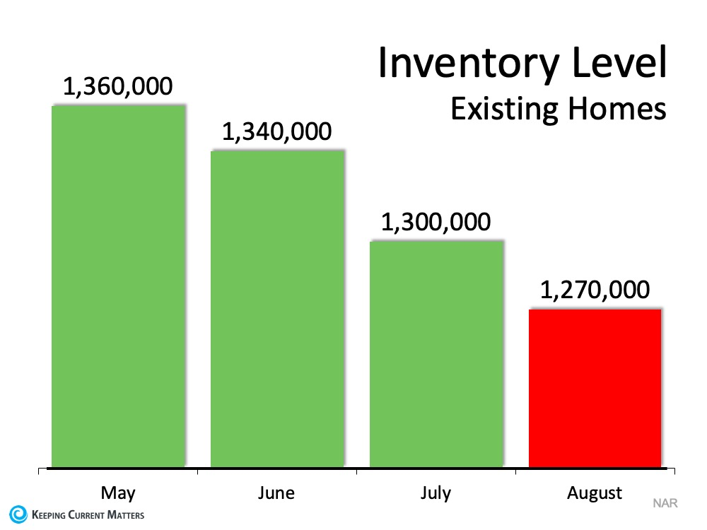 The #1 Reason Not to Wait to List Your House for Sale   Keeping Current Matters