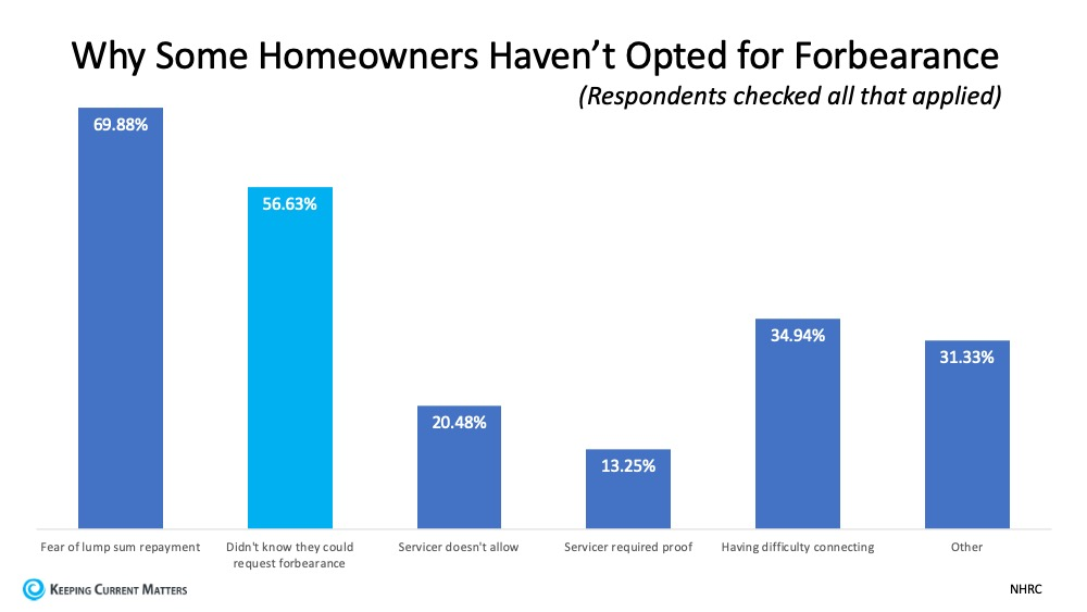 Do You Need to Know More about Forbearance and Mortgage Relief Options? | Keeping Current Matters