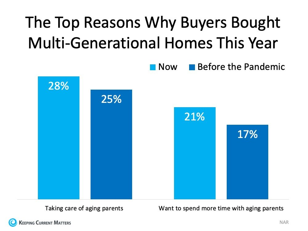 More Generations Are Living under One Roof This Year | Keeping Current Matters