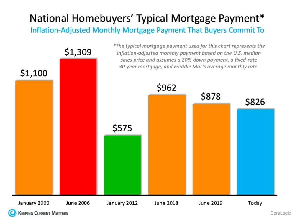 47% of New Buyers Surprised by How Affordable Homes Are Today | Keeping Current Matters