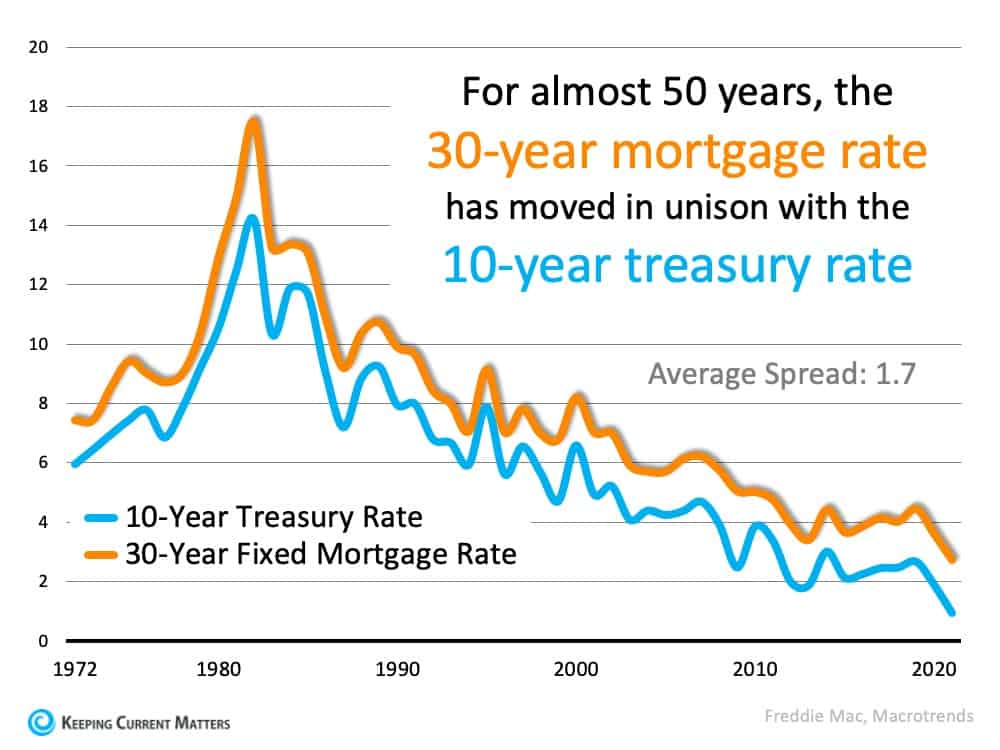 The Reason Mortgage Rates Are Projected to Increase and What It Means for You | Keeping Current Matters