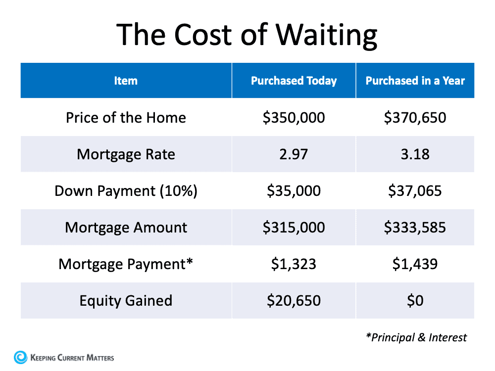 How Smart Is It to Buy a Home Today? | Keeping Current Matters