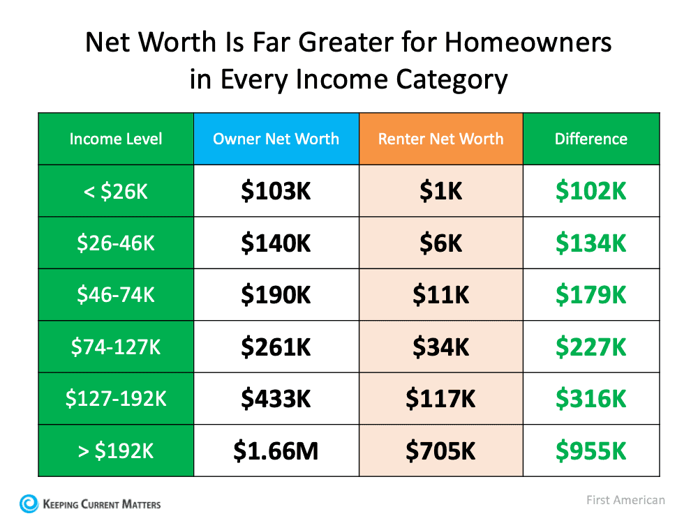 Homeownership Is Full of Financial Benefits | Keeping Current Matters