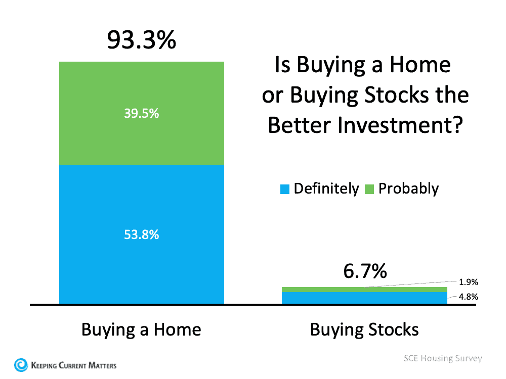 93% of Americans Believe a Home Is a Better Investment Than Stocks | Keeping Current Matters