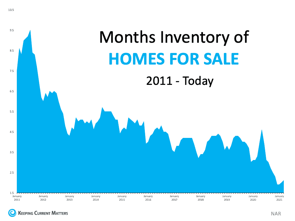 3 Graphs Showing Why You Should Sell Your House Now | Keeping Current Matters