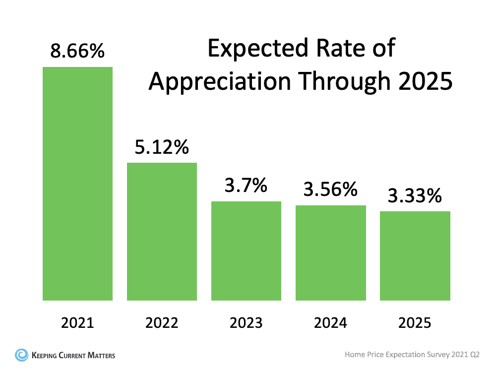 A Look at Home Price Appreciation Through 2025   Keeping Current Matters