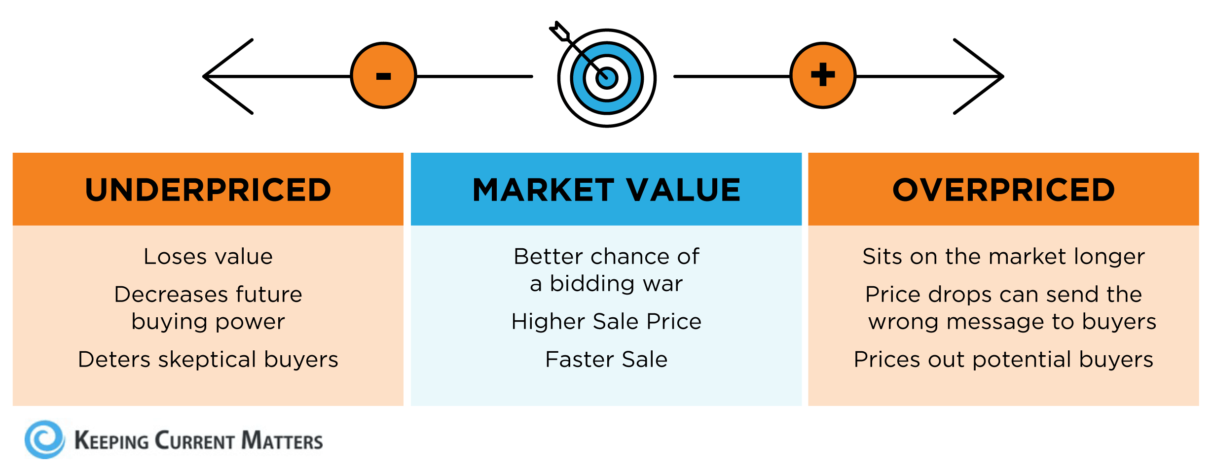 Selling Your House? Make Sure You Price It Right. | Keeping Current Matters