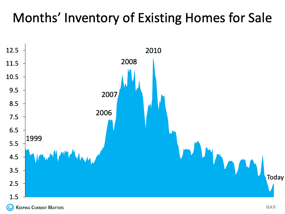 Housing Supply Is Rising. What Does That Mean for You? | Keeping Current Matters
