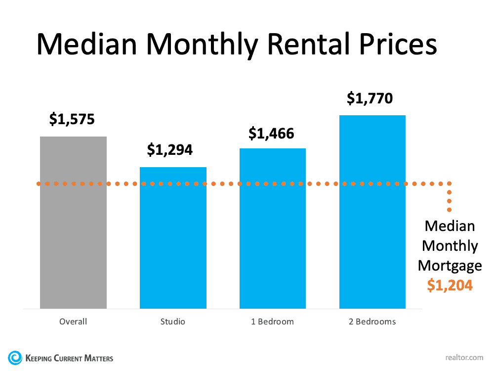 With Rents on the Rise – Is Now the Time To Buy?   Keeping Current Matters