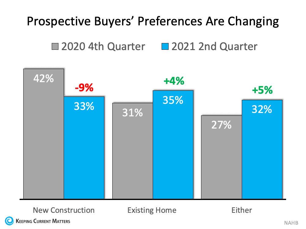 Surprising Shift Favors Homeowners: Buyers Now Prefer Existing Homes | Keeping Current Matters