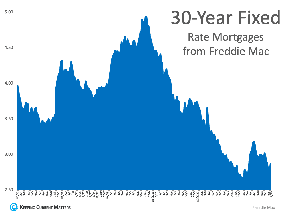 What Do Experts Say About Today's Mortgage Rates?   Keeping Current Matters