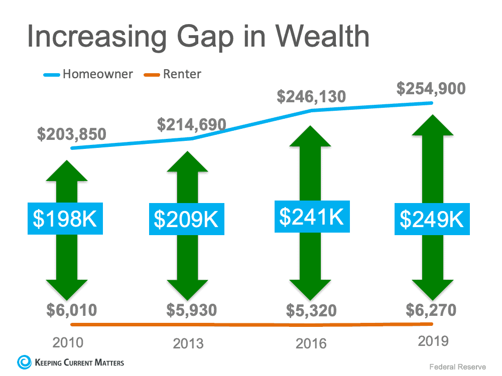 The Difference in Net Worth Between Homeowners and Renters Is Widening   Keeping Current Matters