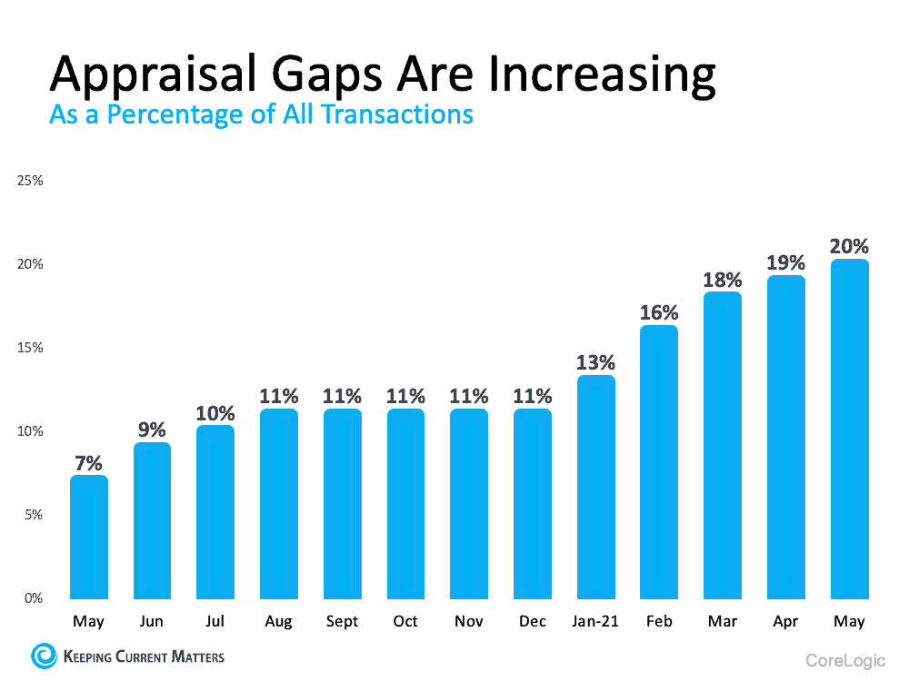 What Buyers and Sellers Need To Know About the Appraisal Gap   Keeping Current Matters