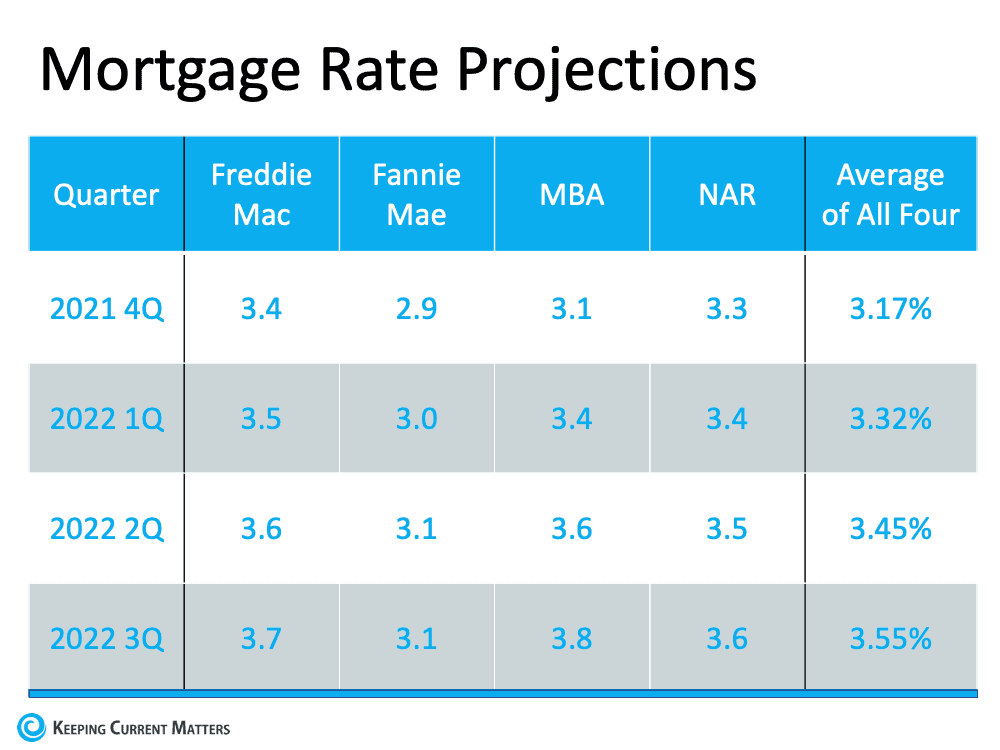Don't Wait for a Lower Mortgage Rate – It Could Cost You | Keeping Current Matters